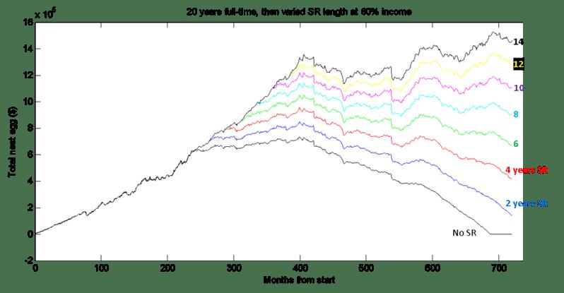 semi retirement graph 1